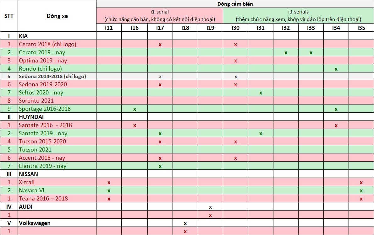 Danh sách xe lắp Icar I3 và I1